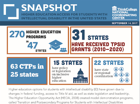 Top half of Snapshot publication featuring infographic & text on postsecondary education for students with intellectual disability