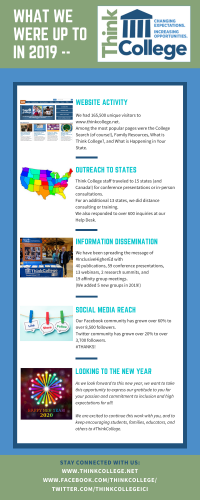 Infographic with highlights of Think College work in 2019 including info on website activity, outreach, dissemination, social media reach
